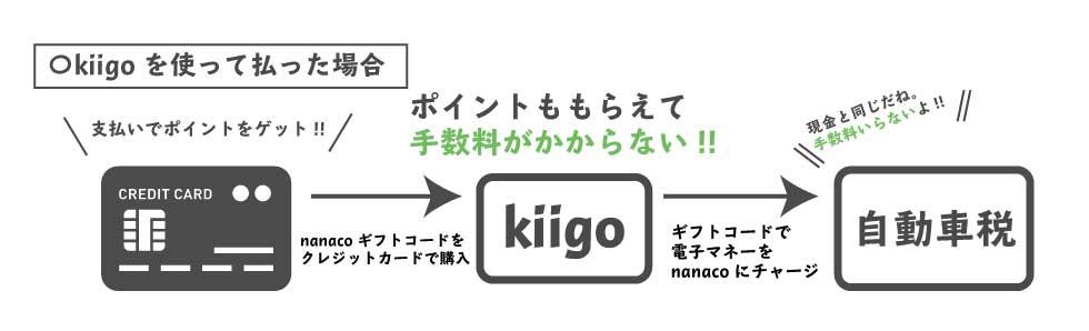 kiigoを使って税金を払う図